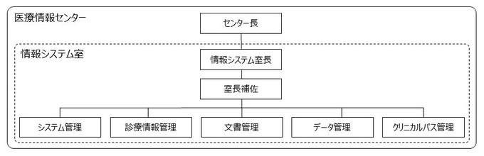 IT組織図